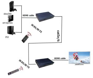 60m HDMI with IR Over Cat5e/6 Extender (EDID, 1080P) pictures & photos