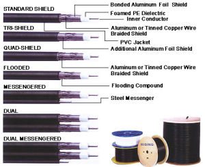 coaxial cables for hfc