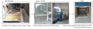 Industrial Manual Powder Coating Plant pictures & photos
