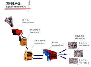 Pengsheng Reliable Stone Crushing Plant