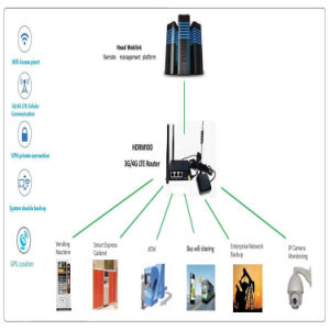 M2m Industrial WiFi 4G Lte Openwrt Router with SIM Card Slot Lte Car WiFi Router for ATM pictures & photos