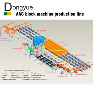German Technology AAC Brick Panels machine (dongyue) (dongyue brand) (35 lines abroad in 6 countries, 14 lines in India) pictures & photos