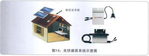 Building Photovoltaic System Solar Home System pictures & photos