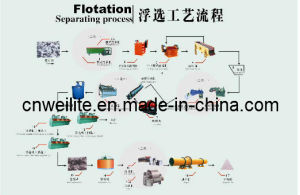 Flotation Separating Production Line (WLT)