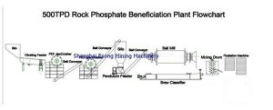 500tpd Rock Phosphate Beneficiation Plant/Flotation Production Line