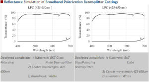Broadband Polarization Beamsplitter Coatings pictures & photos