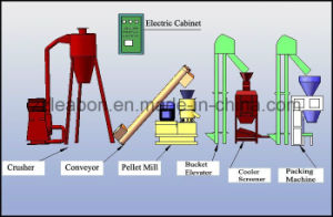 Small Scale Mobile Pellet Plant for Wood Sawdust Straw pictures & photos