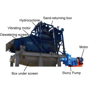 Classifying Hydrocyclone Ore/Sand Separators