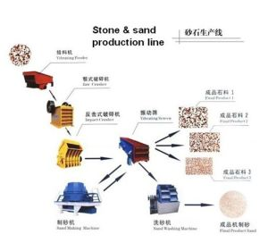 Stone Crushing Plant,Sand Crushing Plant,Stone and Sand Production Line