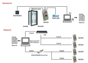 Zkteco Ma300 Metal RFID Price of Biometrics Fingerprint Access Control pictures & photos