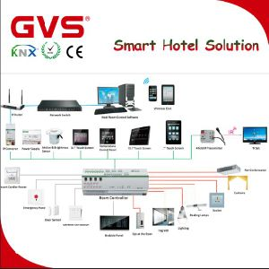 China Knx Smart Hotel Application System Solutions K Bus China