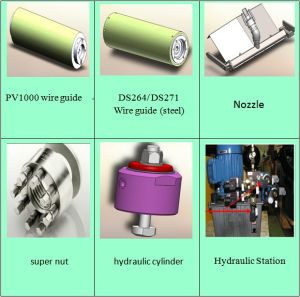China Hct B5 Wire Saw Components/PV1000 Wire Guide/Ds264 Wire Guide ...