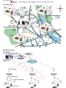 Road Engineering Network and Communication Solutions pictures & photos