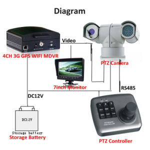 Maximum 100m IR Range Vehicle PTZ Car Camera pictures & photos
