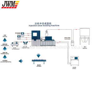 PE/PP/HDPE/LDPE Injection Blow Moulding Machine pictures & photos