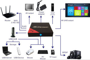 Indian IPTV 500+ Channels Plus Amlogic S905X Quad Core CPU TV Box pictures & photos