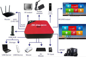 Hottest 4K IPTV 2.4G WiFi Smart TV Box pictures & photos