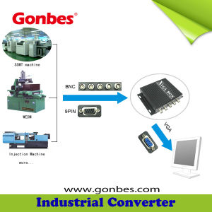 China RGB Sync to VGA Converter (GBS-8219) - China Industrial