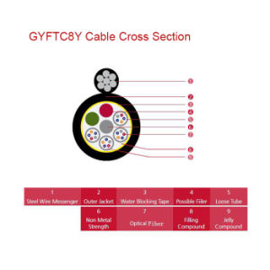 Figure 8 Self Supporting Aerial Fiber Optic Cable GYFTC8Y pictures & photos