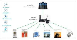 Industrial Lte 4G Modem WiFi Router with SIM Card Slot for Bus Car WiFi Router pictures & photos
