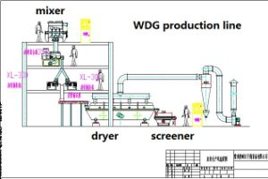 Water Dispersible Granules Machines pictures & photos