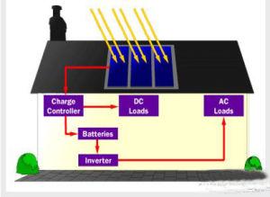 De bouw integreerde Photovoltaic Zonnepaneel (BIPV)