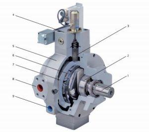 Moog 0514 Série de la pompe à piston radial
