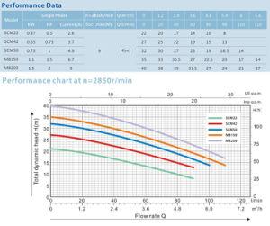 Scm центробежный насос из нержавеющей стали цена