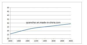 29kw 40HP 마력 QC480q (디디뮴)를 가진 Ce&ISO9001 승인되는 디젤 엔진