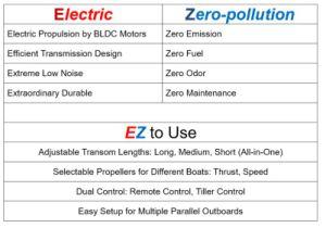20HP Elektrische Buitenboordmotor van de Motor van de Boot van Ez de Buitenboord Elektrische