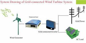 Генератор ветротурбины оси высокой эффективности 1kw 2kw мощный горизонтальный