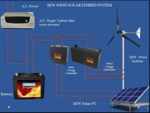 Energien-Generator Wechselstromgenerator des Wind-10kw mit Ladung-Controller für Wind-Sonnensystem