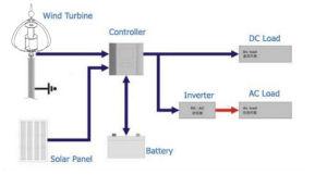 Prezzo verticale di vendita caldo 12V/24V del generatore di energia eolica di asse 100W