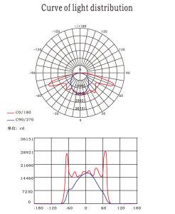 600W do Sistema de luz com efeito de estufa HID