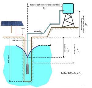 12V 24V 36V CC Deep bem submersíveis bomba de água solares máquina de bombeamento de água solares com controlador incorporado (S243T-80)