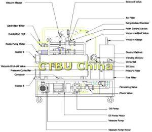 De aanhangwagen zette de volledig Mobiele Machine van de Reiniging van de Olie van de Transformator op