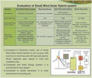 Comitati solari del generatore di turbina del vento di potere di energia rinnovabile di S 200W piccoli ibridi