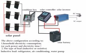 300W-1000W Onda senoidal pura inversor para sistema de Energía Solar
