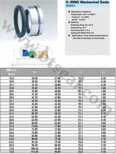 De Mechanische Verbindingen van de O-ring (B681T)