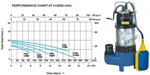 Pompe per acque luride (V180F/V250F)