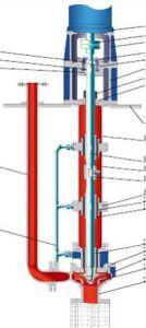 API 610 LC Turbina Vertical de la bomba de acero inoxidable dúplex