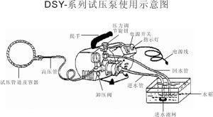 Teste de Inspeção do tubo eléctrico da bomba de pressão, ferramentas de mão para Teste de Pressão Bomba (DSY60)