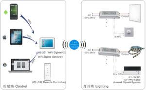 Controllo d'accensione astuto di illuminazione di Bluetooth WiFi Zigbee LED del driver di Dimmable LED