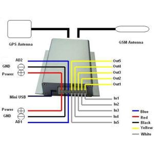 GPS do veículo/GSM/GPRS Tracker ( FGVT-310 )