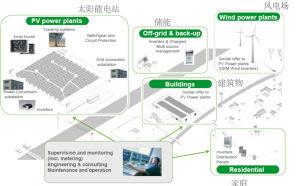 Sistema de alimentación de red de Micro Opción: mgs de 10kw-40kw+30kw