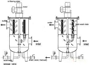 Sistema de filtro de lavado automático de circulación para el tratamiento de agua