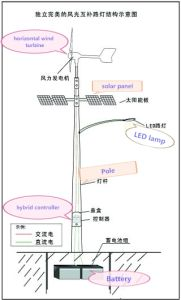 Zuverlässiger u. sicherer Wind-Generator-Wind-hybrides Straßenlaterne-LED grüne Energien-Straßenlaternesolar