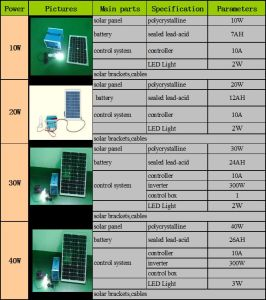 Solar Photovoltaic Home System