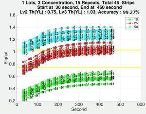 セリウムの公認の高い量Lhの排卵テストストリップかカセットまたは半ば