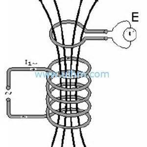 誘導ワイヤー及びケーブルの処理機械